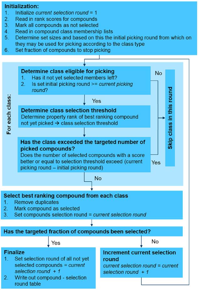 JMC | 如何设计高通量筛选?诺华5年实战经验总结