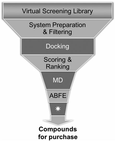 JCIM | 算力大增的时代考虑绝对自由能计算提高虚拟筛选准确率