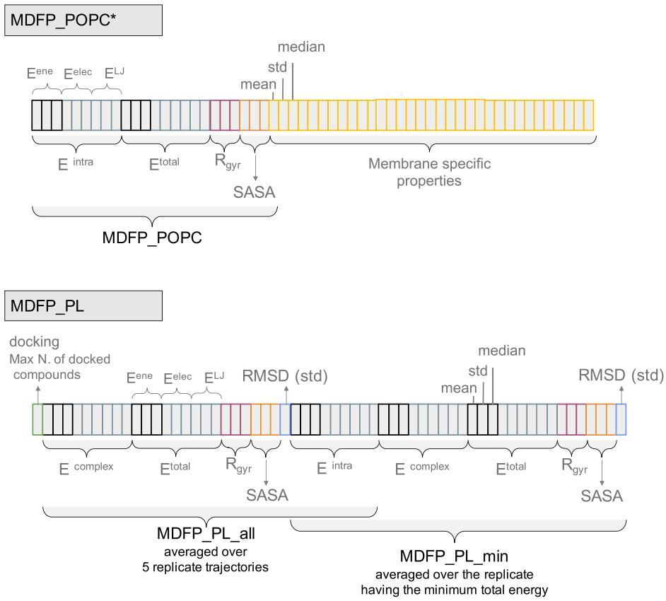 JCIM | 从分子动力学轨迹中提取特征预测P-糖蛋白底物