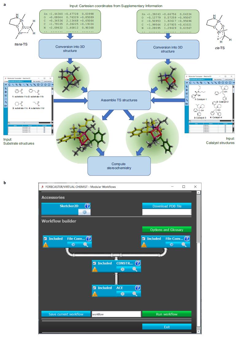 Nature Catalysis | VIRTUAL CHEMIST: 不对称催化中的计算机辅助设计